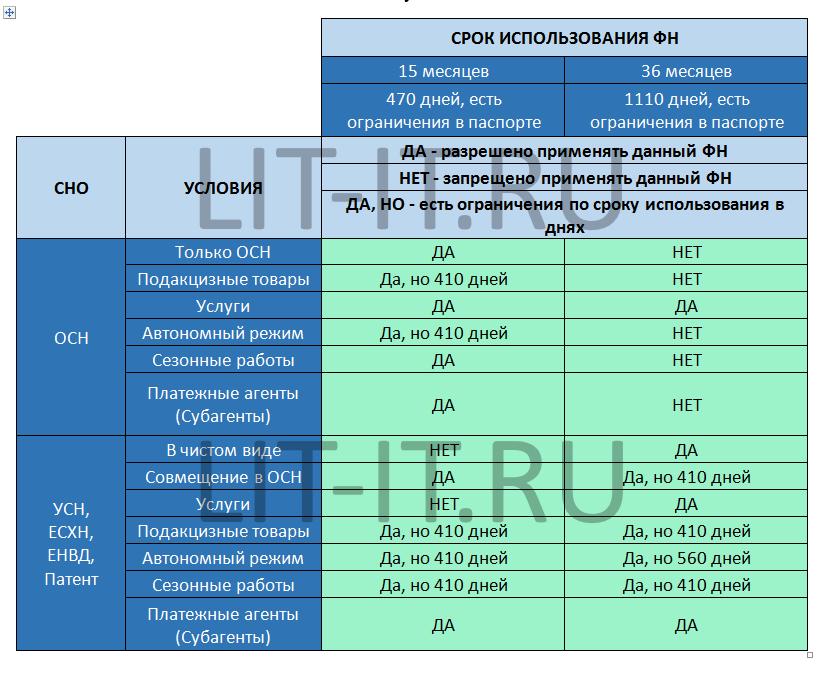 таблица фн для разных сно